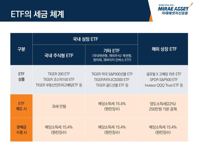 ETF의 세금 체계 입니다